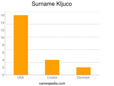 Surname Kljuco