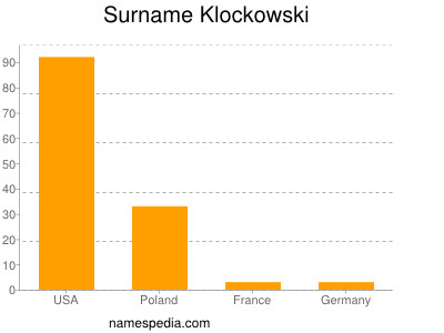 Surname Klockowski