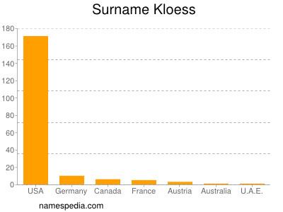 Surname Kloess
