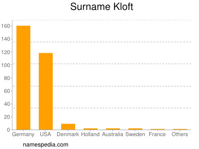 Surname Kloft