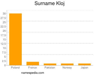 Surname Kloj