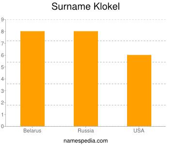 Surname Klokel