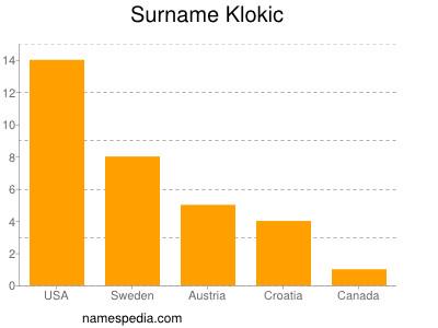 Surname Klokic