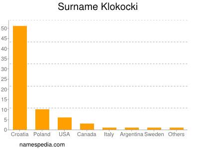 Surname Klokocki
