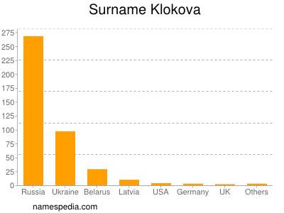 Surname Klokova