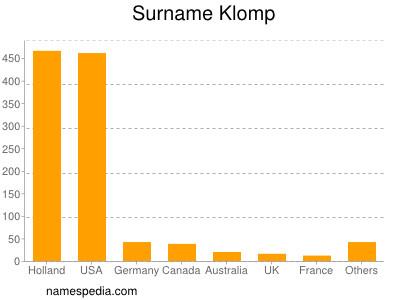 Surname Klomp