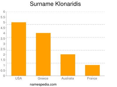 Surname Klonaridis