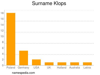 Surname Klops