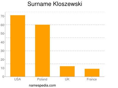 Surname Kloszewski