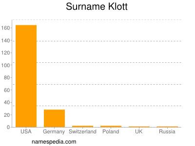 Surname Klott