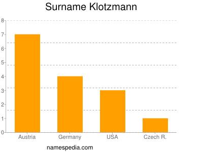 nom Klotzmann