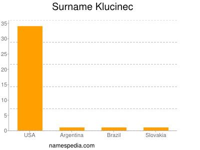 Surname Klucinec
