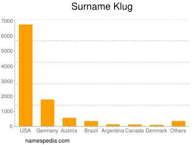 Surname Klug
