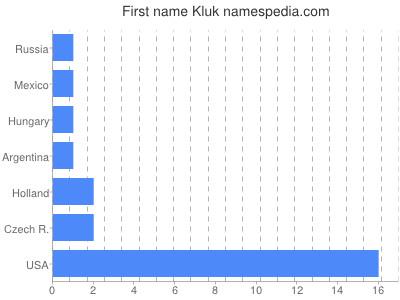 Vornamen Kluk