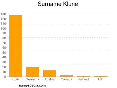Surname Klune