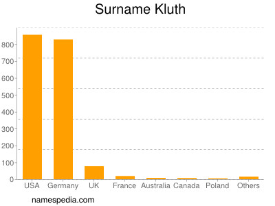 Surname Kluth