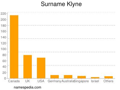 Surname Klyne