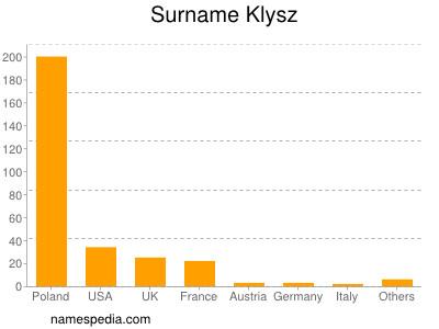 Surname Klysz
