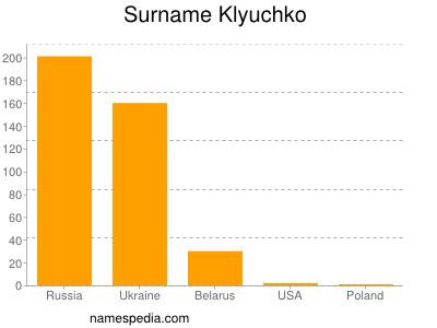 Surname Klyuchko