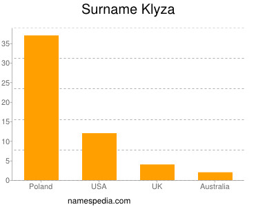 Familiennamen Klyza
