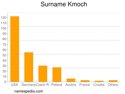 Surname Kmoch