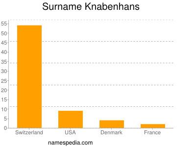 Surname Knabenhans