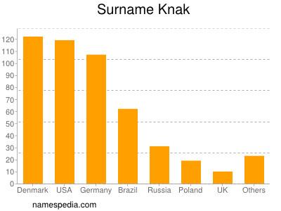 Surname Knak