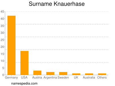Surname Knauerhase
