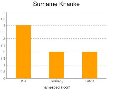 Surname Knauke