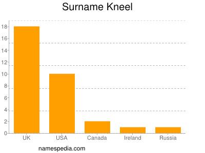 Surname Kneel