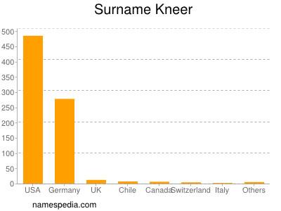 Surname Kneer