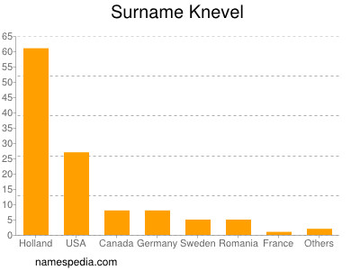 Surname Knevel