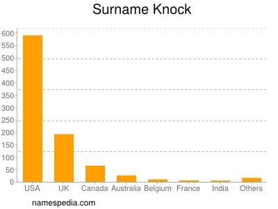 Surname Knock