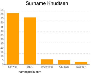 Surname Knudtsen