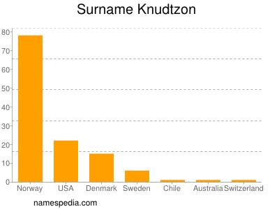 Surname Knudtzon