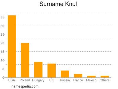 Surname Knul