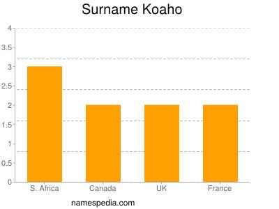 Surname Koaho