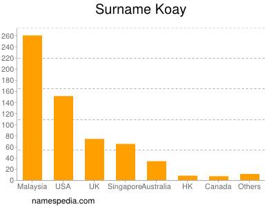 Familiennamen Koay