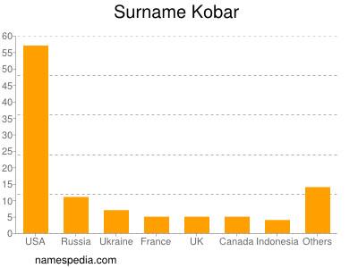 Surname Kobar