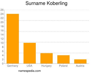 Surname Koberling