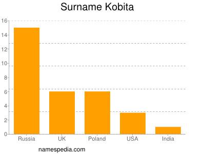 Familiennamen Kobita