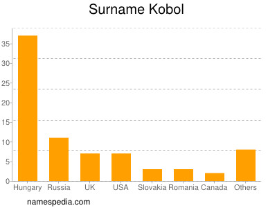 Surname Kobol