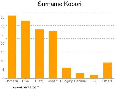 Familiennamen Kobori