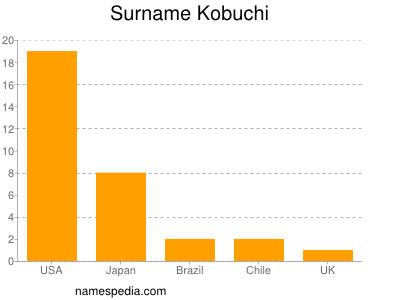 Surname Kobuchi