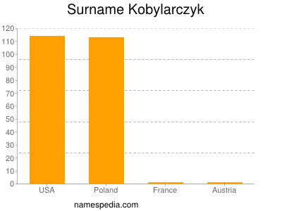 Surname Kobylarczyk