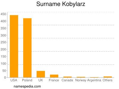 Surname Kobylarz