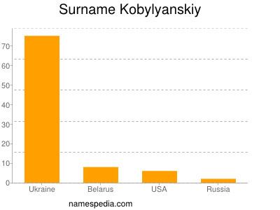 Surname Kobylyanskiy