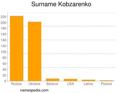 Surname Kobzarenko