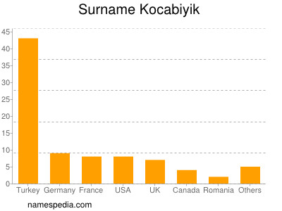 Surname Kocabiyik