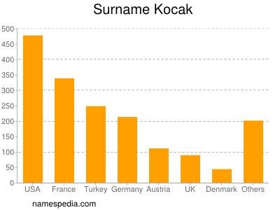 Surname Kocak
